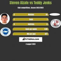 Steven Alzate vs Teddy Jenks h2h player stats