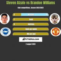 Steven Alzate vs Brandon Williams h2h player stats