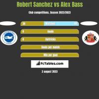 Robert Sanchez vs Alex Bass h2h player stats