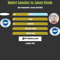 Robert Sanchez vs Jason Steele h2h player stats