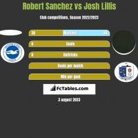 Robert Sanchez vs Josh Lillis h2h player stats