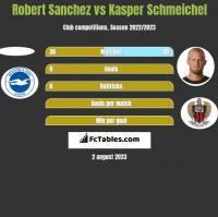 Robert Sanchez vs Kasper Schmeichel h2h player stats