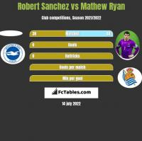 Robert Sanchez vs Mathew Ryan h2h player stats