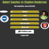 Robert Sanchez vs Stephen Henderson h2h player stats