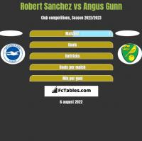 Robert Sanchez vs Angus Gunn h2h player stats