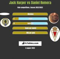 Jack Harper vs Daniel Romera h2h player stats
