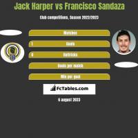 Jack Harper vs Francisco Sandaza h2h player stats