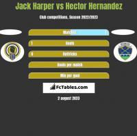 Jack Harper vs Hector Hernandez h2h player stats