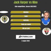 Jack Harper vs Nino h2h player stats