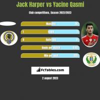 Jack Harper vs Yacine Qasmi h2h player stats