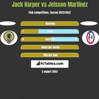 Jack Harper vs Jeisson Martinez h2h player stats