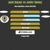 Jack Harper vs Javier Gomez h2h player stats