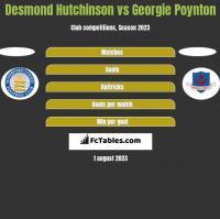 Desmond Hutchinson vs Georgie Poynton h2h player stats