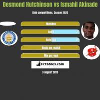 Desmond Hutchinson vs Ismahil Akinade h2h player stats