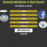 Desmond Hutchinson vs Mark Russell h2h player stats
