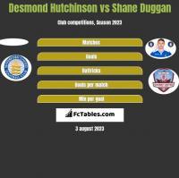 Desmond Hutchinson vs Shane Duggan h2h player stats