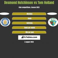 Desmond Hutchinson vs Tom Holland h2h player stats