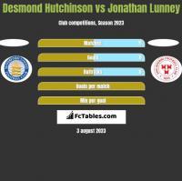 Desmond Hutchinson vs Jonathan Lunney h2h player stats