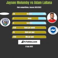 Jayson Molumby vs Adam Lallana h2h player stats