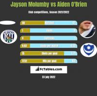 Jayson Molumby vs Aiden O'Brien h2h player stats