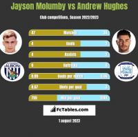 Jayson Molumby vs Andrew Hughes h2h player stats