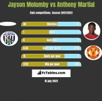 Jayson Molumby vs Anthony Martial h2h player stats