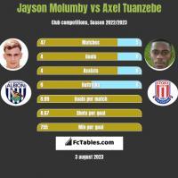 Jayson Molumby vs Axel Tuanzebe h2h player stats