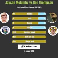 Jayson Molumby vs Ben Thompson h2h player stats