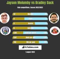 Jayson Molumby vs Bradley Dack h2h player stats
