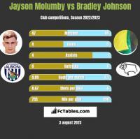 Jayson Molumby vs Bradley Johnson h2h player stats