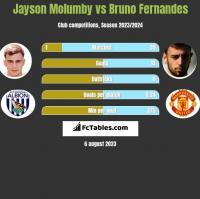 Jayson Molumby vs Bruno Fernandes h2h player stats
