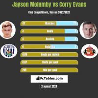 Jayson Molumby vs Corry Evans h2h player stats