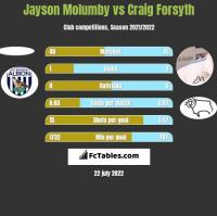 Jayson Molumby vs Craig Forsyth h2h player stats
