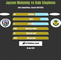 Jayson Molumby vs Dale Stephens h2h player stats