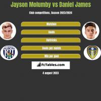 Jayson Molumby vs Daniel James h2h player stats