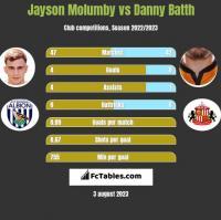 Jayson Molumby vs Danny Batth h2h player stats