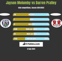 Jayson Molumby vs Darren Pratley h2h player stats