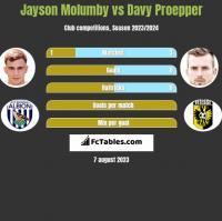 Jayson Molumby vs Davy Proepper h2h player stats
