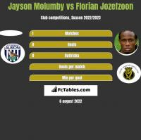 Jayson Molumby vs Florian Jozefzoon h2h player stats
