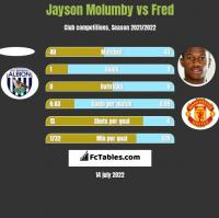 Jayson Molumby vs Fred h2h player stats