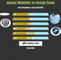 Jayson Molumby vs George Evans h2h player stats