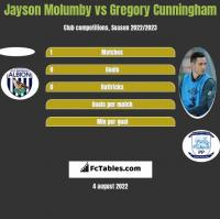 Jayson Molumby vs Gregory Cunningham h2h player stats