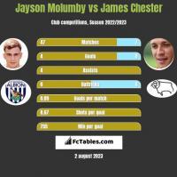 Jayson Molumby vs James Chester h2h player stats