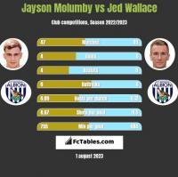 Jayson Molumby vs Jed Wallace h2h player stats