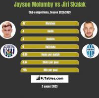 Jayson Molumby vs Jiri Skalak h2h player stats