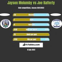 Jayson Molumby vs Joe Rafferty h2h player stats