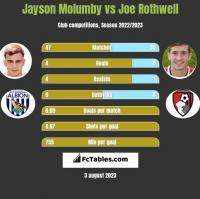 Jayson Molumby vs Joe Rothwell h2h player stats