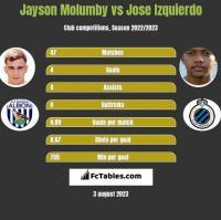 Jayson Molumby vs Jose Izquierdo h2h player stats