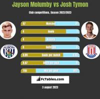 Jayson Molumby vs Josh Tymon h2h player stats