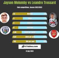 Jayson Molumby vs Leandro Trossard h2h player stats
